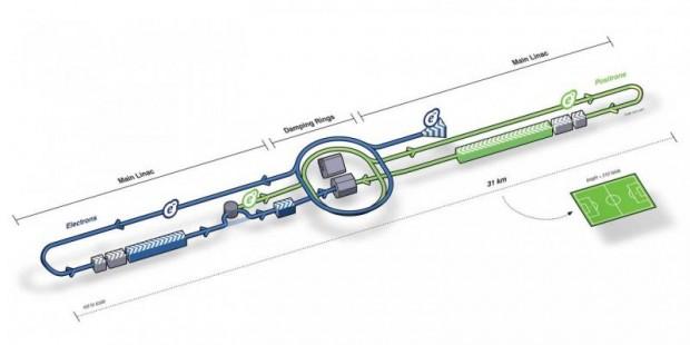 Konzept des Teilchenbeschleunigers ILC (Bild: ILC)