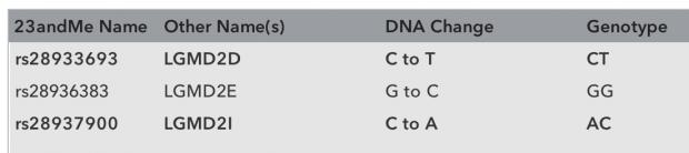Die Einzelnukleotid-Polymorphismen (SNPs) mit den unterschiedlichen Basenpaaren (Bild: Lukas F. Hartmann)