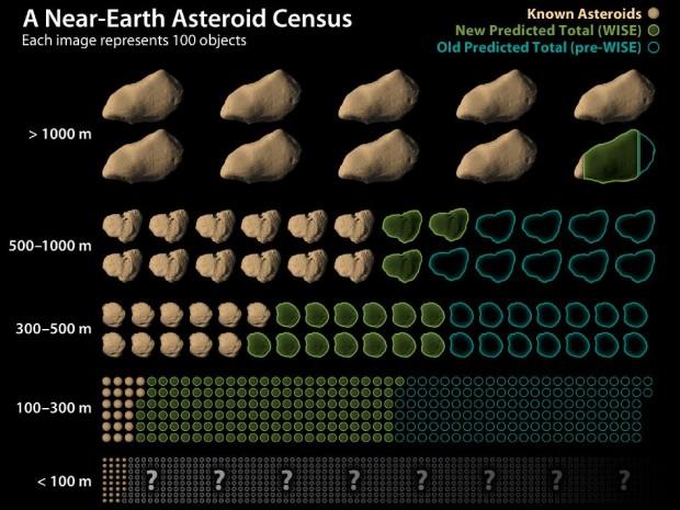 Anzahl der bekannten und vermuteten erdnahen Asteroiden. Die Daten der Wise-Mission haben die Zahl der vermuteten und noch nicht entdeckten Asteroiden nach unten korrigiert. (Bild: Nasa)
