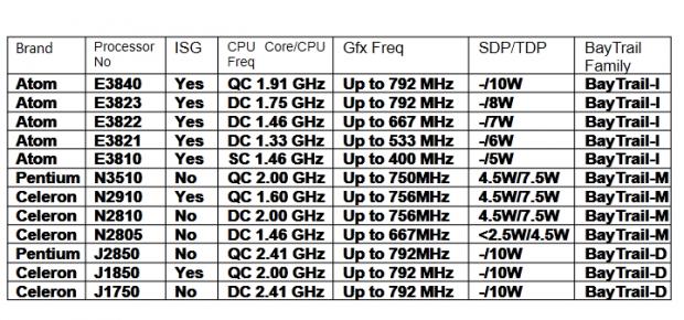 Inoffizielle Daten zu Silvermont-CPUs (Tabelle: Baidu/Screenshot: Golem.de)