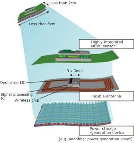 Aufbau des Aufklebefunksensors (Bild: Phys.org)