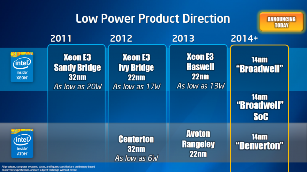Intels Server-Roadmap (Folien: Intel)