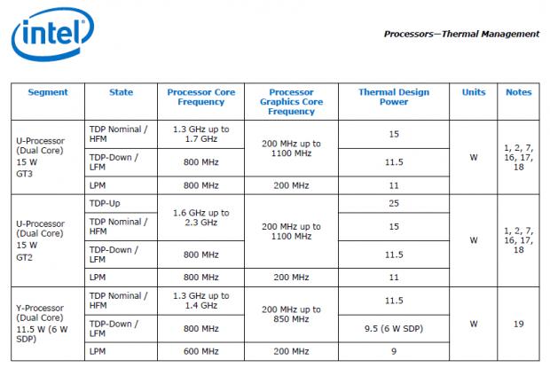 TDP und SDP für die Y-CPUs laut offiziellem Datenblatt (Tabelle: Intel)