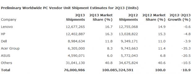 Der weltweite PC-Markt schrumpft (Tabelle: Gartner/Screenshot: Golem.de)