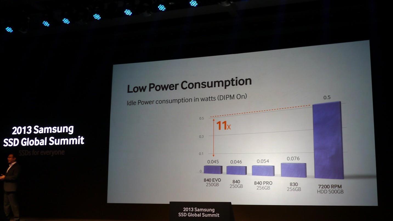 Samsung SSD 840 Evo: Neue Generation mit 1 TByte und höherer Geschwindigkeit - Leistungsaufnahme (Foto: Andreas Sebayang/Golem.de)