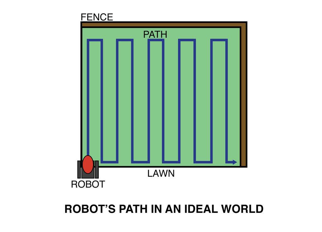 Saatroboter: Gärtnern mit Arduino auf Ketten - Fahrmuster des Seed Spreading Robot (Bild: Instructables/by-nc-sa)