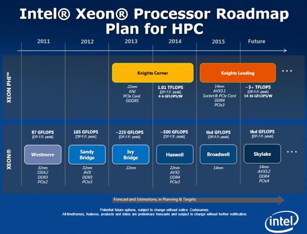Inoffizielle Roadmap zu Supercomputer-Xeons (Bild: Jacek Kitowski)