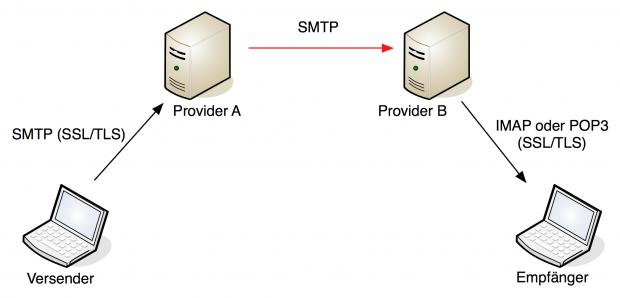 Trotz TLS bei einzelnen Providern werden E-Mails dazwischen unverschlüsselt übertragen. (Bild: Michael Kliewe)