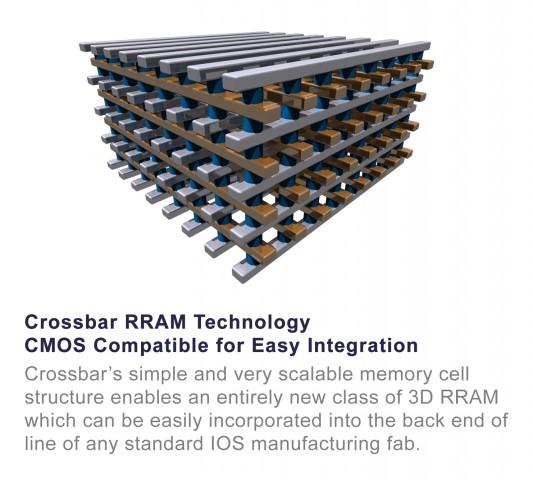 Crossbars Resistive RAM