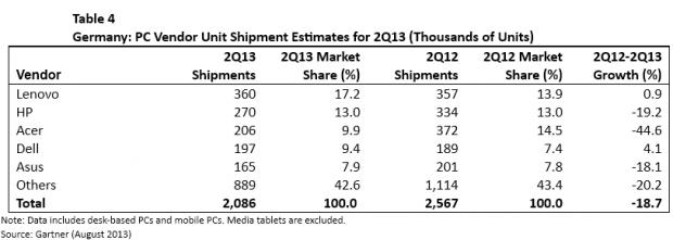 Der PC-Markt in Deutschland, .... (Tabelle: Gartner)