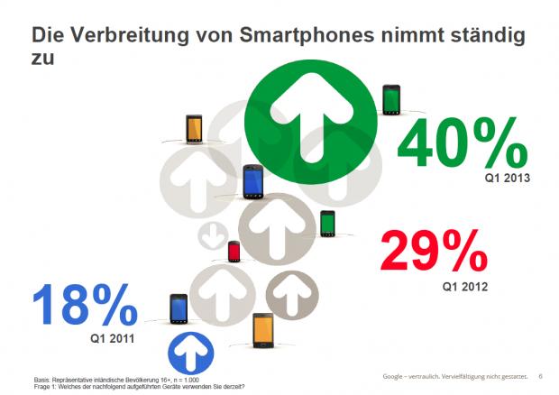 Die Verbreitung von Smartphones in Deuschland hat sich seit 2011 mehr als verdoppelt. (Bild: Our Mobile Planet /Screenshot: Golem.de)