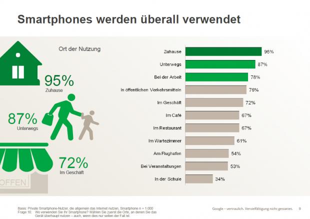 google fast jeder zweite deutsche nutzt ein smartphone. Black Bedroom Furniture Sets. Home Design Ideas