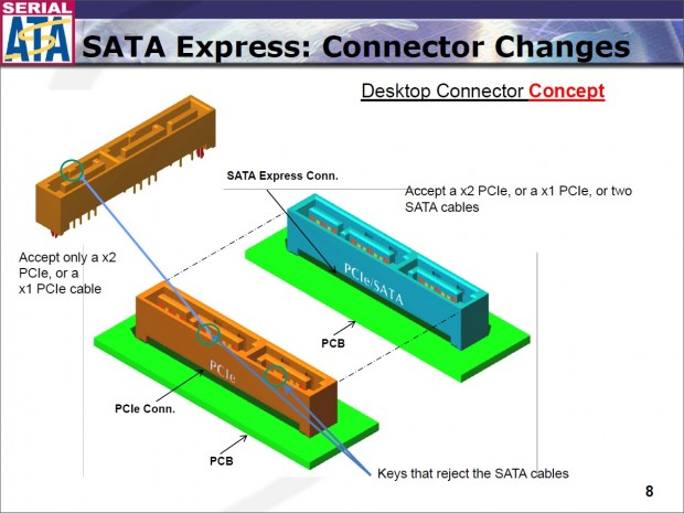 SATA Express bietet einen nativen Anschluss oder eine Version, die sich auch für SATA eignet. (Bild: SATA-OI)