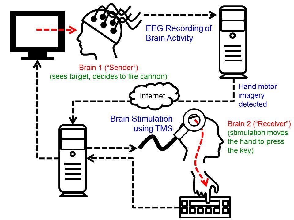 Brain-To-Brain Interface: Mensch steuert anderen mit Gedanken fern - Funktionsweise der Gehirn-zu-Gehirn-Kommunikation (Bild: University of Washington)