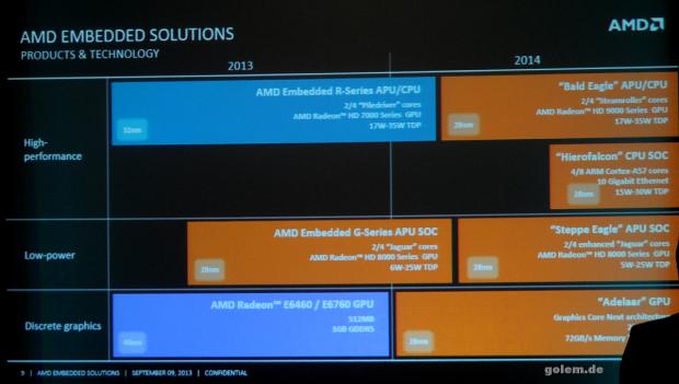 AMDs Embedded-Roadmap für 2014 (Bild: AMD)