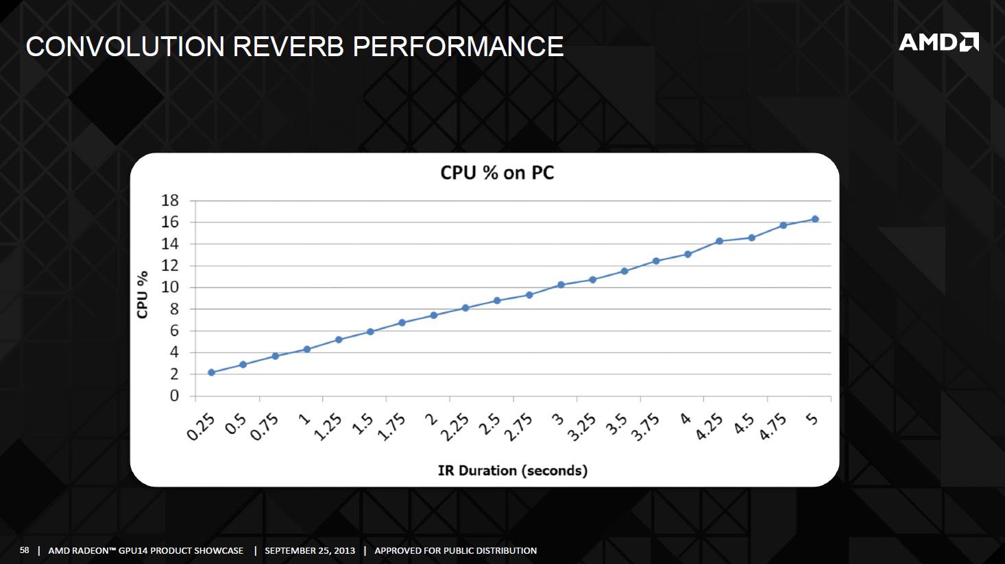 Trueaudio: AMDs neue Radeons bringen den Hardware-Raumklang zurück - Trueaudio auf dem GPU14 Techday (Bild: AMD)