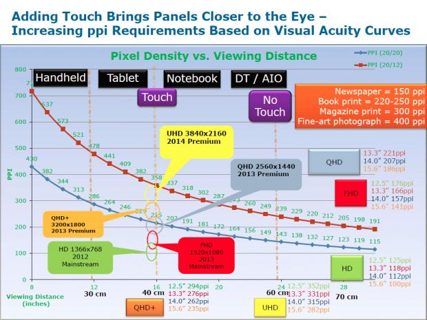 Für Touchgeräte sind um die 300 ppi besonders wichtig. (Bild: Intel)