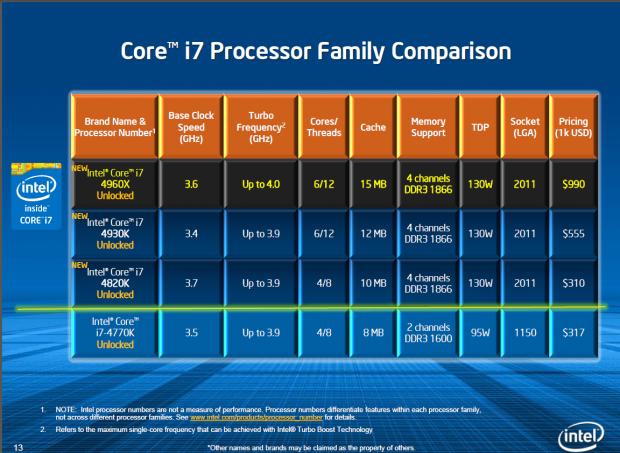 Zwei Sechskerner und ein Quad-Core bilden die neue Serie. (Folie: Intel)