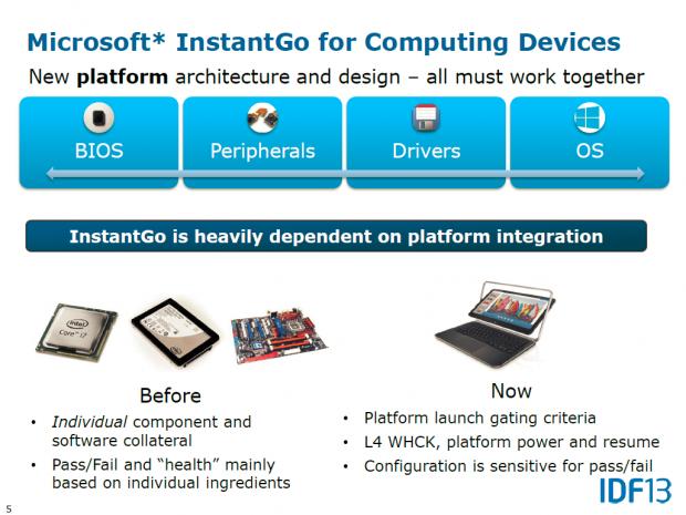 Instant Go ist ein komplexes Zusammenspiel aus Hard- und Software. (Bild: Intel)