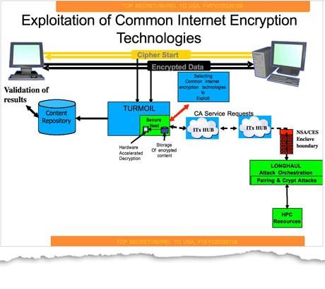 Auszug aus den NSA-Dokumenten. (Quelle: The Guardian)