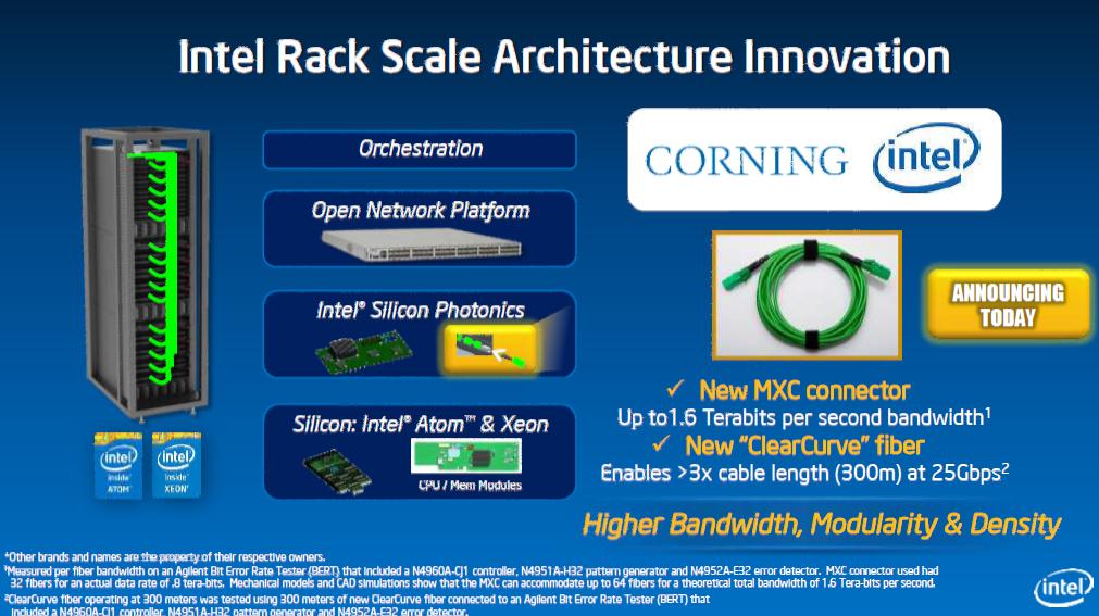 Atom C2000: Intels Silvermont startet in Servern mit bis zu 8 Kernen - Die RSA-Struktur mit optischen Netzen und neuen Server-Atoms (Bild: Intel)