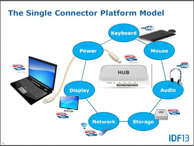 Die Hubs werden mit USB 3.1 wichtiger.