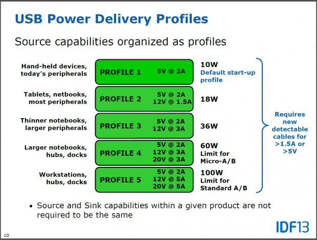 Die Klassen der Stromversorgung (Folien: Intel)