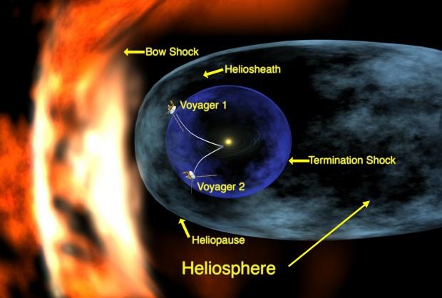 Die Heliosphäre mit der ungefähren Position der beiden Voyager-Sonden im Jahr 2002 (Bild: Nasa)