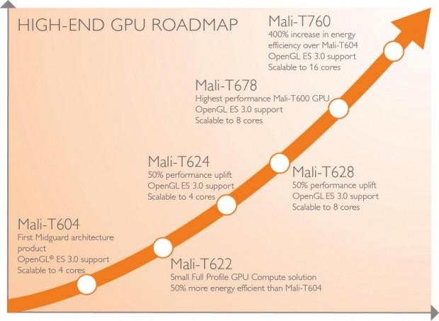 Die Roadmap für die schnellsten Mali-GPUs (Bilder: ARM) ...