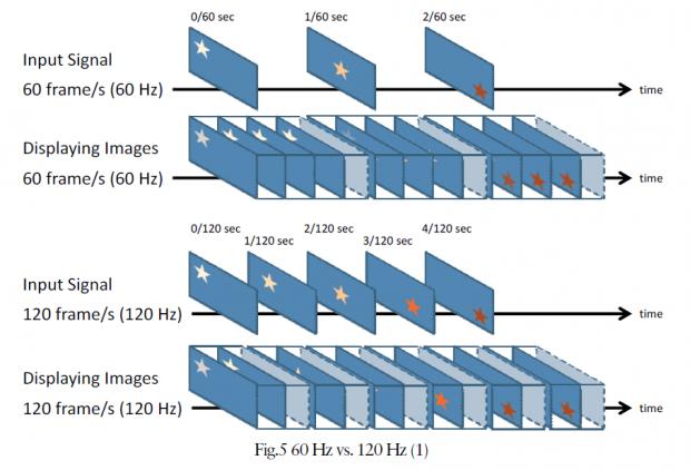 Der FG2421 arbeitet prinzipiell mit 120 Hz, kann also bei entsprechend starker Hardware doppelt so viele Bilder pro Zeit darstellen wie 60 Hz. (Bild: Eizo)