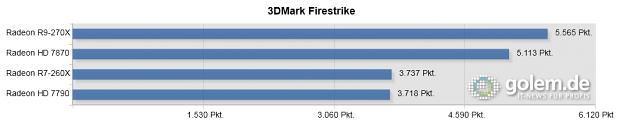 Core i7-4960X, 16 GByte RAM