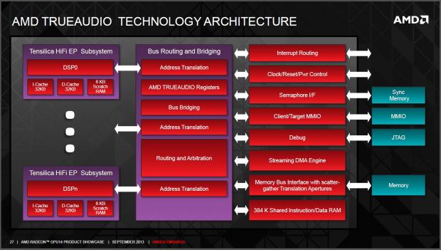Trueaudio bringt viel Hardwareaufwand in der GPU mit sich.