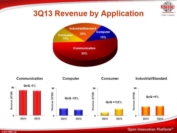 Die Consumer-Sparte beinhaltet den Gewinn durch die Fertigung von Konsolen-SoCs. (Bild: TSMC)