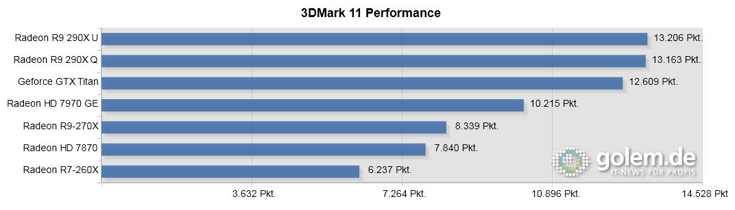 Radeon R9 290X im Test: Teilzeit-Boost macht Hawaii fast zum Titan-Killer - 290X und Titan vorgeheizt, bitte Text beachten. System: Core i7-4960X, 16 GByte RAM.