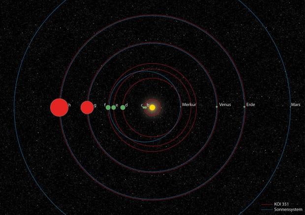 Vergleich von KOI-351 mit unserem Sonnensystem: Die Umlaufbahnen der Planeten von KOI-351 sind rot, die unserer Planeten blau eingezeichnet. (Grafik: DLR- CC-BY 3.0)