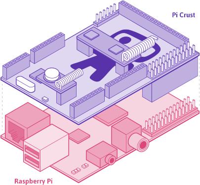 Das Pi Crust passt genau auf ein Raspberry Pi. (Bild: Ninja Blocks)