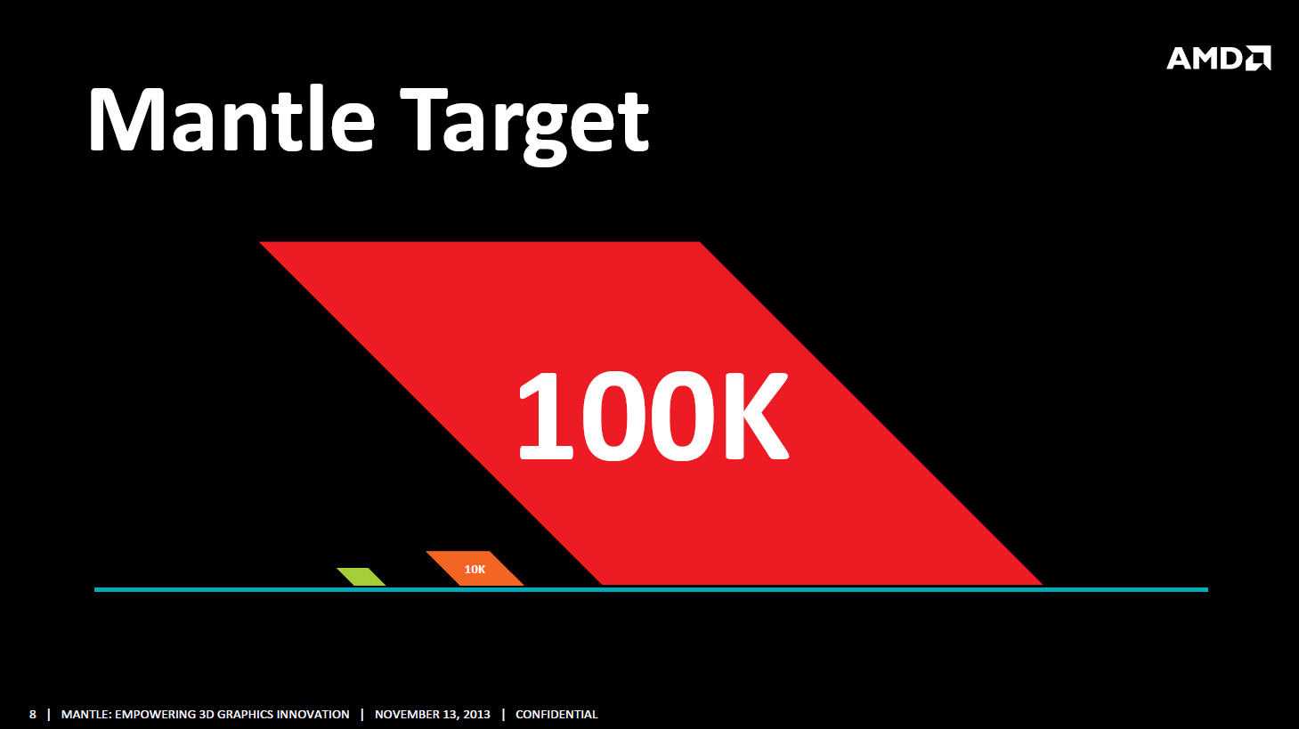 Developer Summit 2013: Mantle beschleunigt Crossfire und verringert Mikroruckler - Statt bis zu 10.000 sollen bis 100.000 Aufrufe pro Frame real werden. (Bild: AMD)