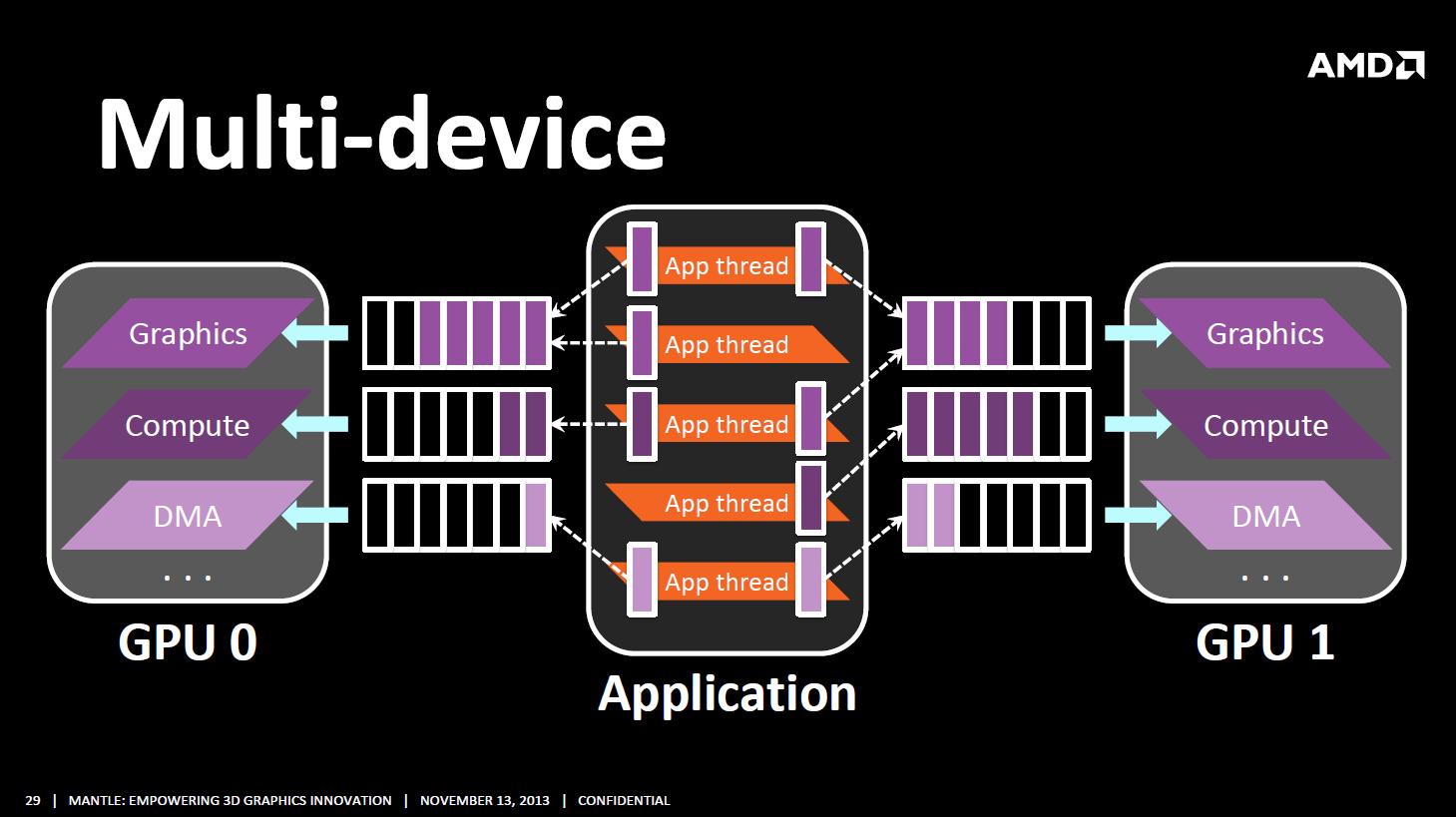 Developer Summit 2013: Mantle beschleunigt Crossfire und verringert Mikroruckler -