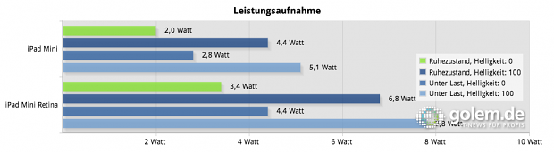 Vergleich der Leistungsaufnahme von iPad Mini und iPad Mini mit Retina-Display (Foto: Tobias Költzsch/Golem.de)