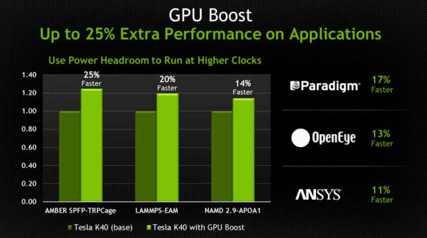Bis zu 25 Prozent schneller als die K20X ist die K40. (Folien: Nvidia)