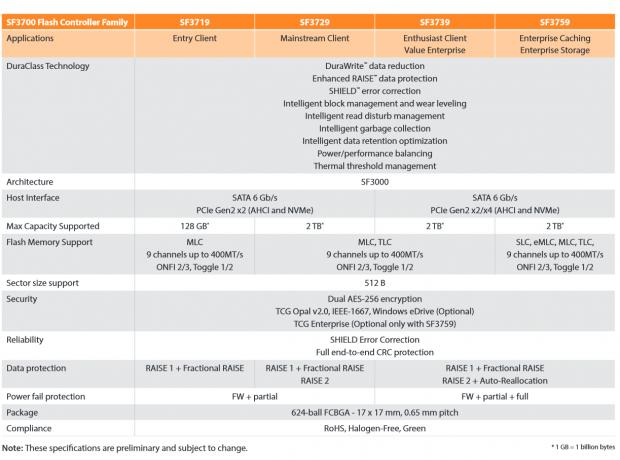 Daten der Controller SF3700 (Tabelle: LSI Sandforce)