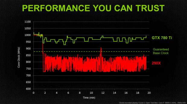 Die 780 Ti schwankt im Takt weniger als die 290X, hier Nvidias Messung im Quiet-Mode. (Folien: Nvidia)