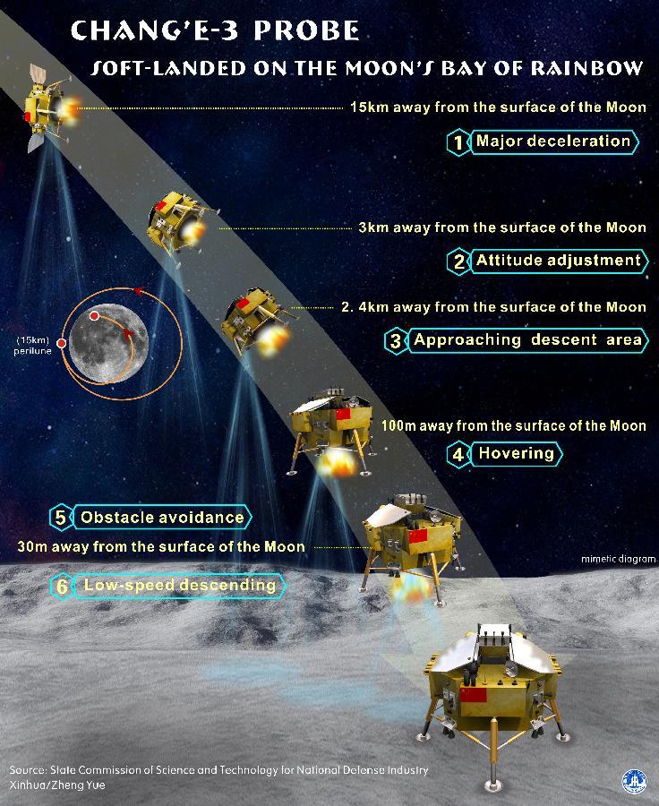 Chinesische Mondsonde: Der Jadehase ist gelandet - Landephasen von Chang'e 3 (Bild: Xinhua)