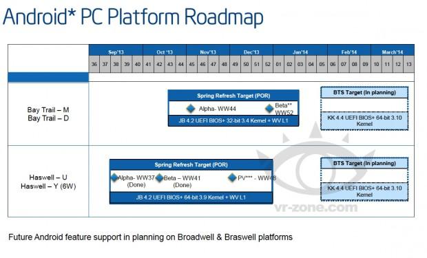 Intels Android-Roadmap für PC-Plattformen (Bild: VR-Zone Chinese)