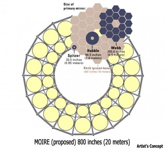 Größenvergleich: Ein Membranenteleskop soll einen Durchmesser von 20 Metern haben. Das ist viel größer als heutige Teleskope im All oder auf dem Boden. (Bild: Darpa)