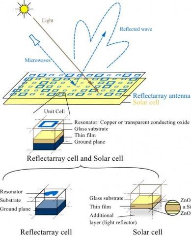 Schema der Komibantenne (Grafik: EPFL)
