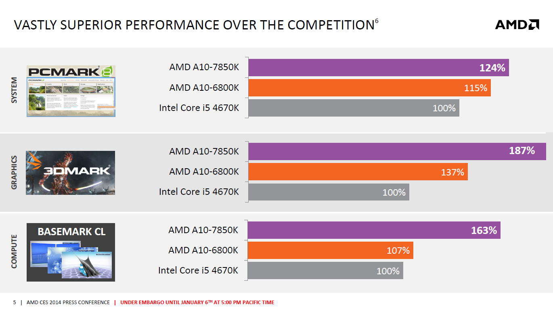 AMDs Kaveri: Zwei Modelle zum Marktstart am 14. Januar - In grafiklastigen Benchmarks legt Kaveri im Vergleich zu Richland wie erwartet deutlich zu, bei CPU-Tests weniger stark. (Bild: AMD)