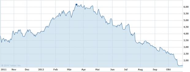 AMDs Aktienkurs von Oktober 2011 bis Oktober 2012 (Bild: Yahoo Finance)