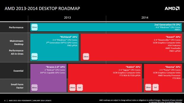 Die Desktop-Roadmap für 2014 führt Kabini als verlötete FT3- und gesockelte FS1b-Variante an. (Bild: AMD)