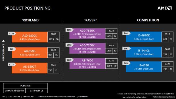 Die Kaveri-Modelle sind etwas teurer als ihre Vorgänger, als Konkurrenz sieht AMD Intels i5-Prozessoren. (Bild: AMD)